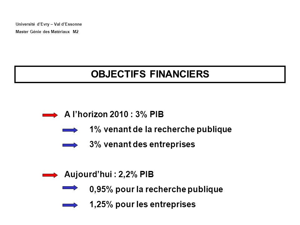 Université dEvry – Val dEssonne Master Génie des Matériaux M2 OBJECTIFS FINANCIERS A lhorizon 2010 : 3% PIB 1% venant de la recherche publique 3% venant des entreprises Aujourdhui : 2,2% PIB 0,95% pour la recherche publique 1,25% pour les entreprises