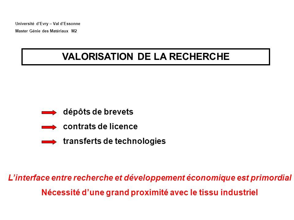 Université dEvry – Val dEssonne Master Génie des Matériaux M2 VALORISATION DE LA RECHERCHE dépôts de brevets contrats de licence transferts de technol