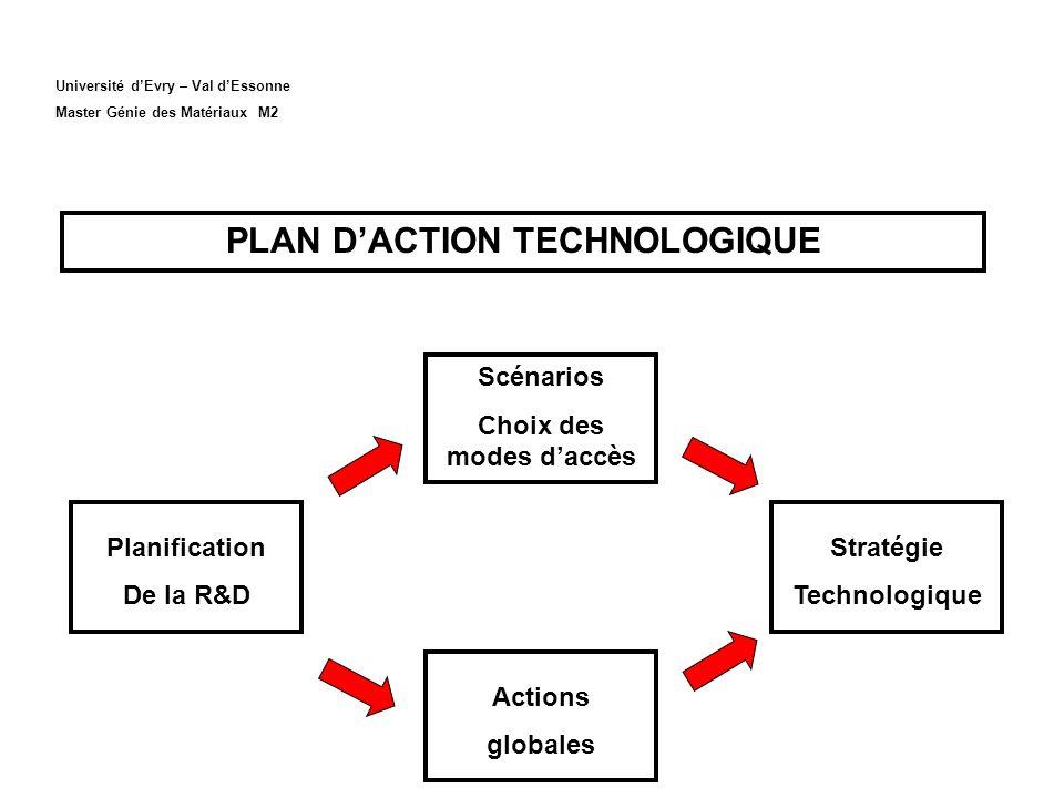 Université dEvry – Val dEssonne Master Génie des Matériaux M2 PLAN DACTION TECHNOLOGIQUE Scénarios Choix des modes daccès Actions globales Planification De la R&D Stratégie Technologique