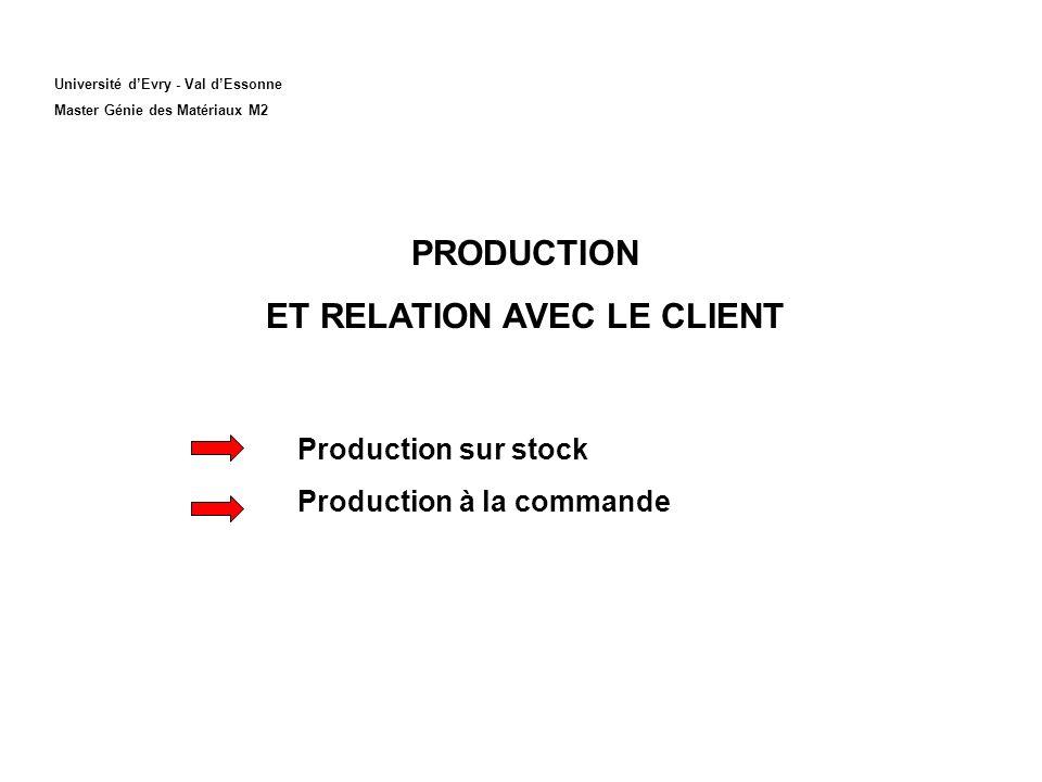 Université dEvry - Val dEssonne Master Génie des Matériaux M2 PRODUCTION ET RELATION AVEC LE CLIENT Production sur stock Production à la commande