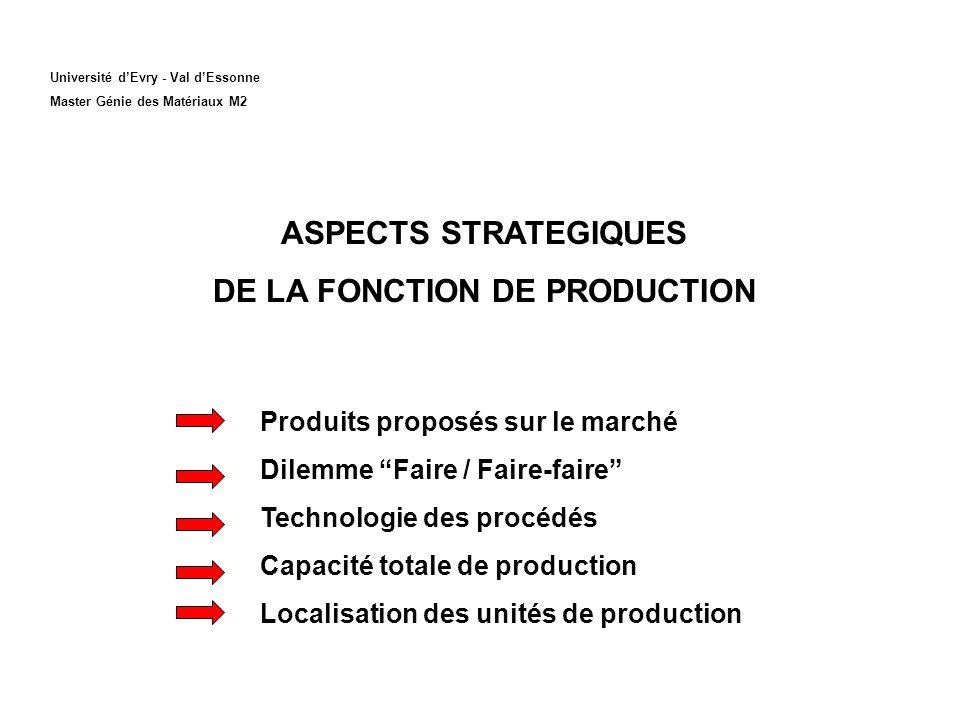 Université dEvry - Val dEssonne Master Génie des Matériaux M2 ASPECTS STRATEGIQUES DE LA FONCTION DE PRODUCTION Produits proposés sur le marché Dilemm