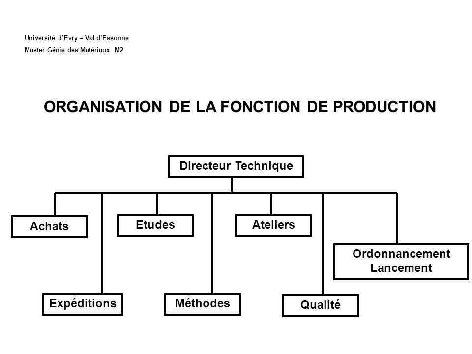 Université dEvry – Val dEssonne Master Génie des Matériaux M2 ORGANISATION DE LA FONCTION DE PRODUCTION Directeur Technique Qualité Ordonnancement Lan