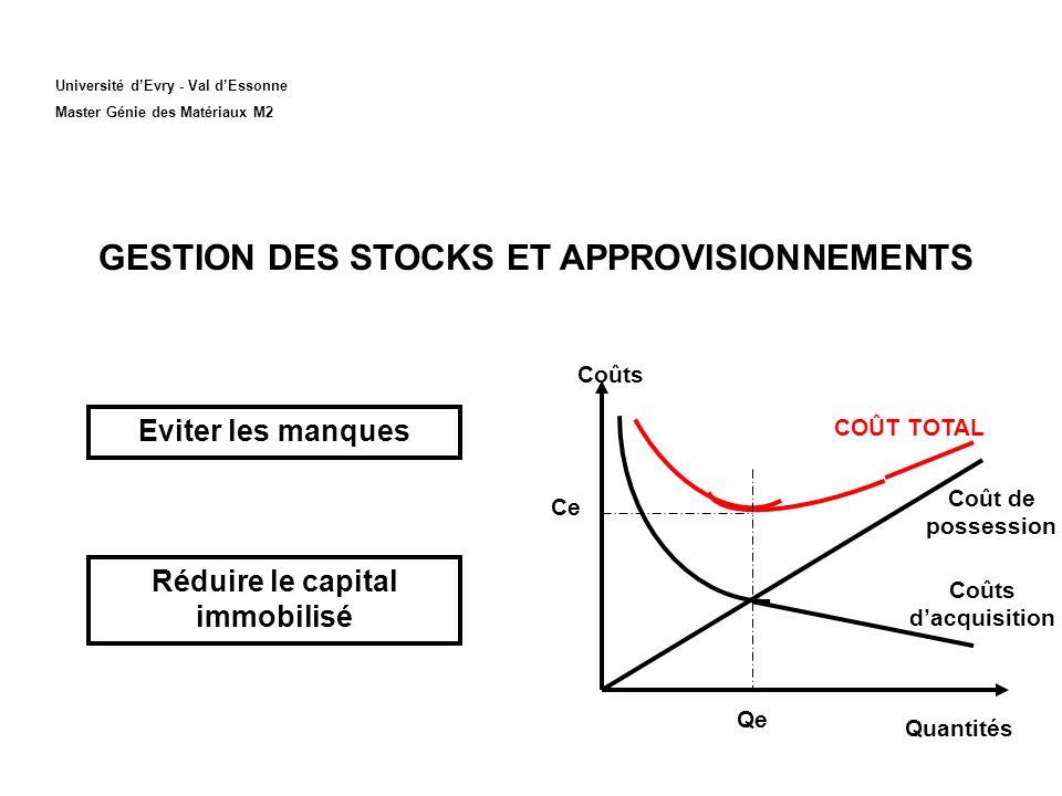 Université dEvry - Val dEssonne Master Génie des Matériaux M2 GESTION DES STOCKS ET APPROVISIONNEMENTS Eviter les manques Réduire le capital immobilis