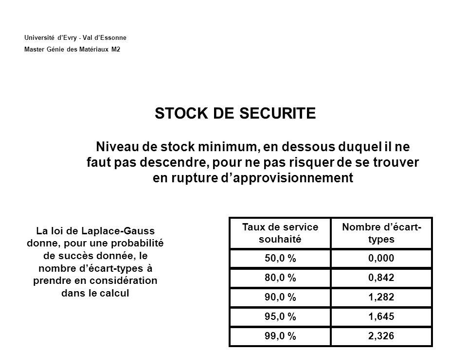 Université dEvry - Val dEssonne Master Génie des Matériaux M2 STOCK DE SECURITE Niveau de stock minimum, en dessous duquel il ne faut pas descendre, p