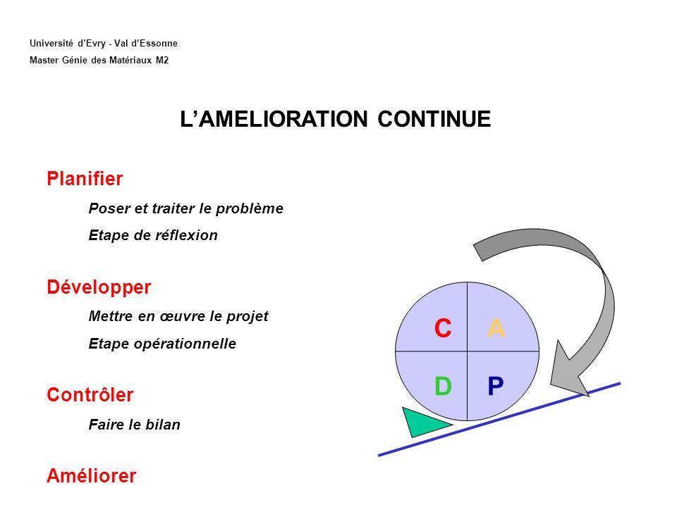 A PD C LAMELIORATION CONTINUE Planifier Poser et traiter le problème Etape de réflexion Développer Mettre en œuvre le projet Etape opérationnelle Cont