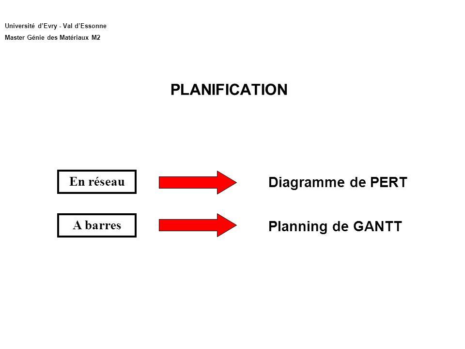 PLANIFICATION Université dEvry - Val dEssonne Master Génie des Matériaux M2 En réseau A barres Diagramme de PERT Planning de GANTT