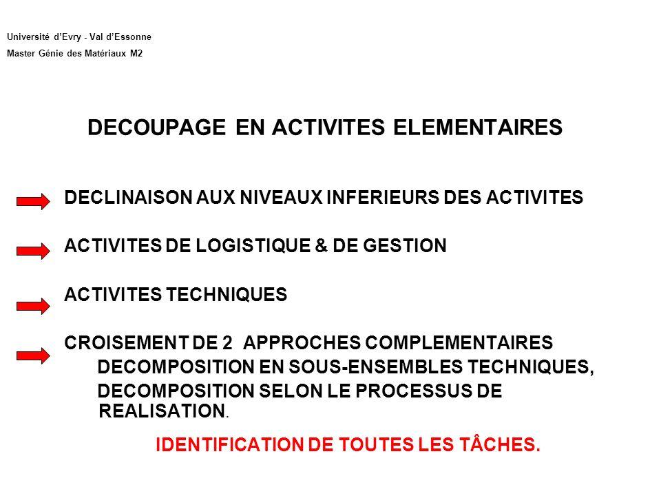 DECOUPAGE EN ACTIVITES ELEMENTAIRES DECLINAISON AUX NIVEAUX INFERIEURS DES ACTIVITES ACTIVITES DE LOGISTIQUE & DE GESTION ACTIVITES TECHNIQUES CROISEMENT DE 2 APPROCHES COMPLEMENTAIRES DECOMPOSITION EN SOUS-ENSEMBLES TECHNIQUES, DECOMPOSITION SELON LE PROCESSUS DE REALISATION.
