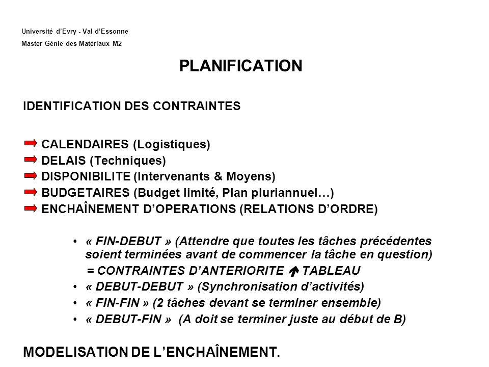 PLANIFICATION IDENTIFICATION DES CONTRAINTES CALENDAIRES (Logistiques) DELAIS (Techniques) DISPONIBILITE (Intervenants & Moyens) BUDGETAIRES (Budget limité, Plan pluriannuel…) ENCHAÎNEMENT DOPERATIONS (RELATIONS DORDRE) « FIN-DEBUT » (Attendre que toutes les tâches précédentes soient terminées avant de commencer la tâche en question) = CONTRAINTES DANTERIORITE TABLEAU « DEBUT-DEBUT » (Synchronisation dactivités) « FIN-FIN » (2 tâches devant se terminer ensemble) « DEBUT-FIN » (A doit se terminer juste au début de B) MODELISATION DE LENCHAÎNEMENT.