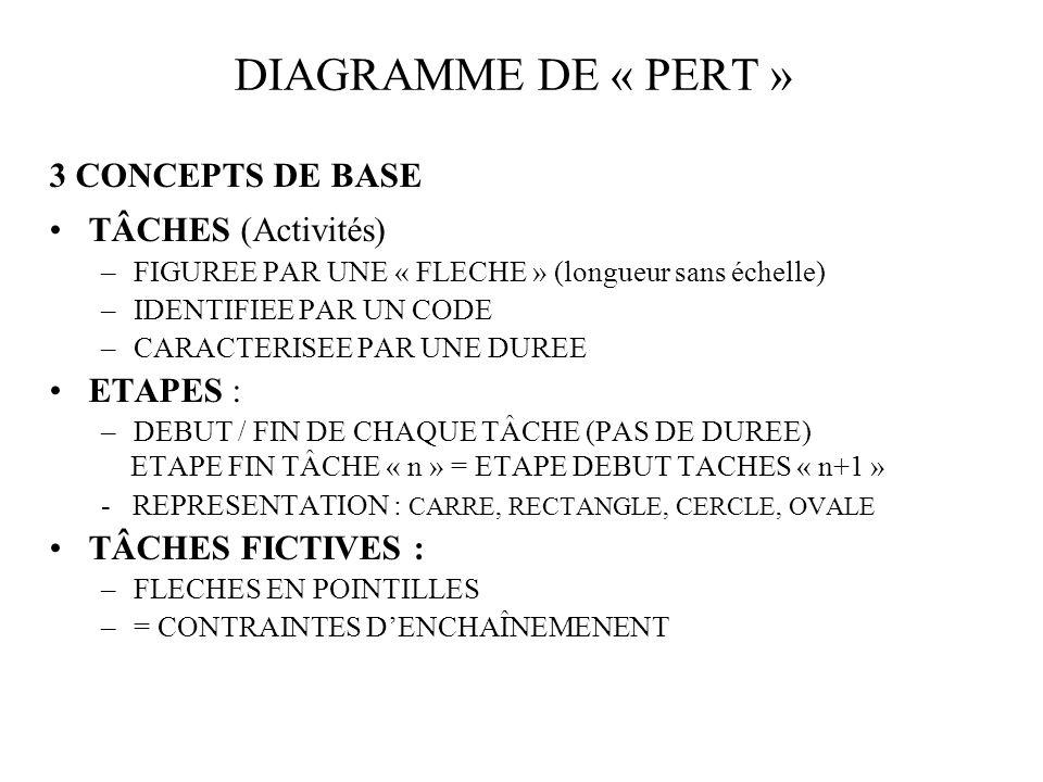 DIAGRAMME DE « PERT » 3 CONCEPTS DE BASE TÂCHES (Activités) –FIGUREE PAR UNE « FLECHE » (longueur sans échelle) –IDENTIFIEE PAR UN CODE –CARACTERISEE PAR UNE DUREE ETAPES : –DEBUT / FIN DE CHAQUE TÂCHE (PAS DE DUREE) ETAPE FIN TÂCHE « n » = ETAPE DEBUT TACHES « n+1 » - REPRESENTATION : CARRE, RECTANGLE, CERCLE, OVALE TÂCHES FICTIVES : –FLECHES EN POINTILLES –= CONTRAINTES DENCHAÎNEMENENT