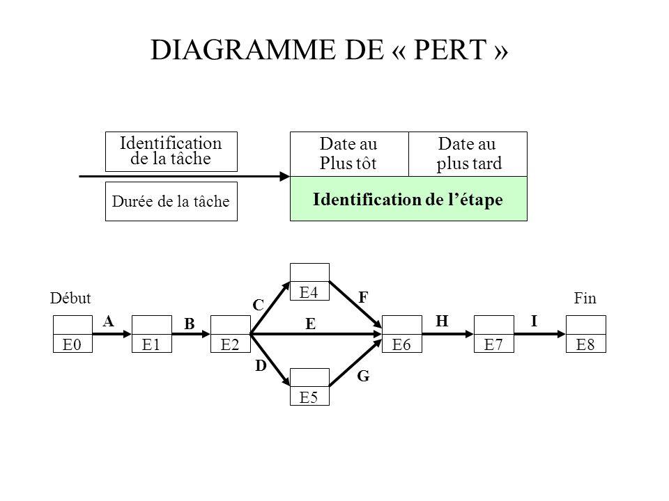 DIAGRAMME DE « PERT » Identification de la tâche Date au Plus tôt Date au plus tard Identification de létape Durée de la tâche E0E1E2 E4 E5 E6E7E8 DébutFin A B C D E F G HI