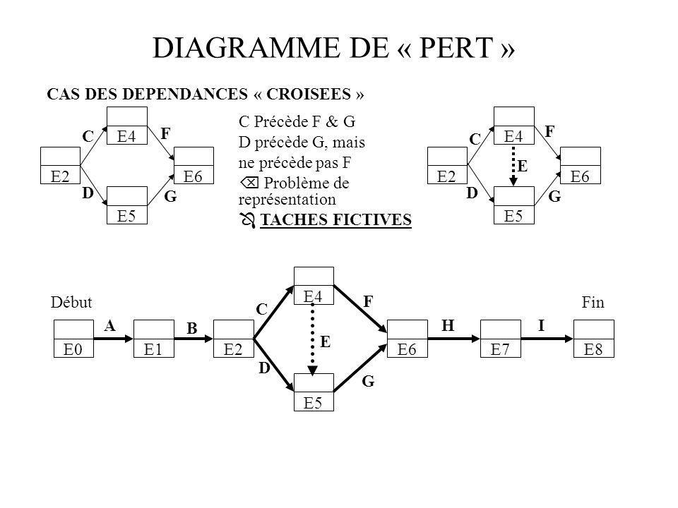 DIAGRAMME DE « PERT » E0E1E2 E4 E5 E6E7E8 DébutFin A B C D E F G HI CAS DES DEPENDANCES « CROISEES » E4 E5 E2E6 C D G F C Précède F & G D précède G, mais ne précède pas F Problème de représentation TACHES FICTIVES E5 E2 C D E6 F G E