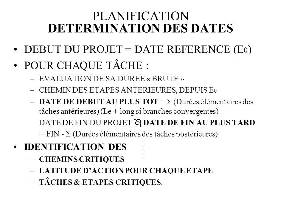 PLANIFICATION DETERMINATION DES DATES DEBUT DU PROJET = DATE REFERENCE (E 0 ) POUR CHAQUE TÂCHE : –EVALUATION DE SA DUREE « BRUTE » –CHEMIN DES ETAPES ANTERIEURES, DEPUIS E 0 –DATE DE DEBUT AU PLUS TOT = (Durées élémentaires des tâches antérieures) (Le + long si branches convergentes) –DATE DE FIN DU PROJET DATE DE FIN AU PLUS TARD = FIN - (Durées élémentaires des tâches postérieures) IDENTIFICATION DES –CHEMINS CRITIQUES –LATITUDE DACTION POUR CHAQUE ETAPE –TÂCHES & ETAPES CRITIQUES.