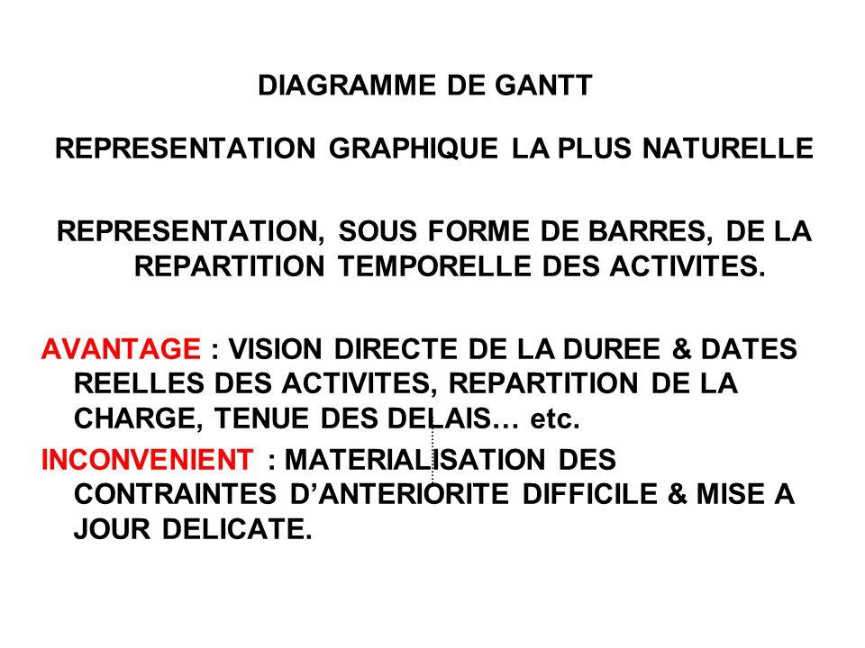 DIAGRAMME DE GANTT REPRESENTATION GRAPHIQUE LA PLUS NATURELLE REPRESENTATION, SOUS FORME DE BARRES, DE LA REPARTITION TEMPORELLE DES ACTIVITES.