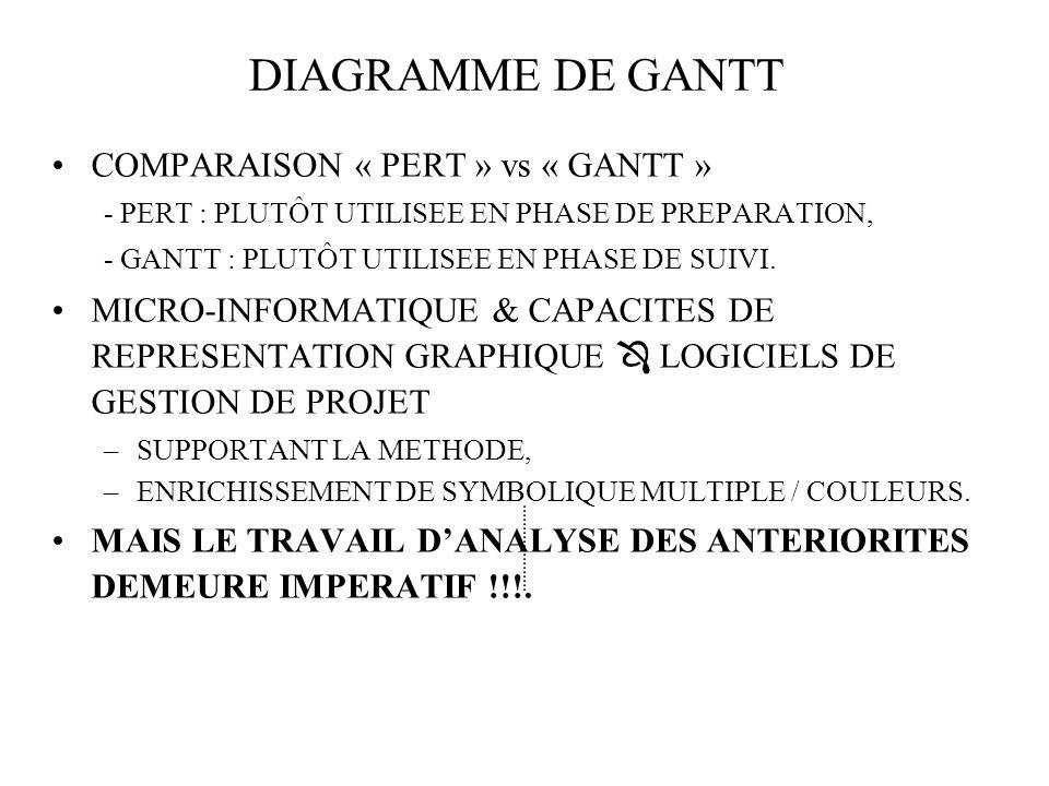 COMPARAISON « PERT » vs « GANTT » - PERT : PLUTÔT UTILISEE EN PHASE DE PREPARATION, - GANTT : PLUTÔT UTILISEE EN PHASE DE SUIVI.