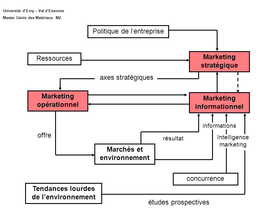 Politique de lentreprise Marketing stratégique Marketing informationnel Marketing opérationnel axes stratégiques informations Intelligence marketing r
