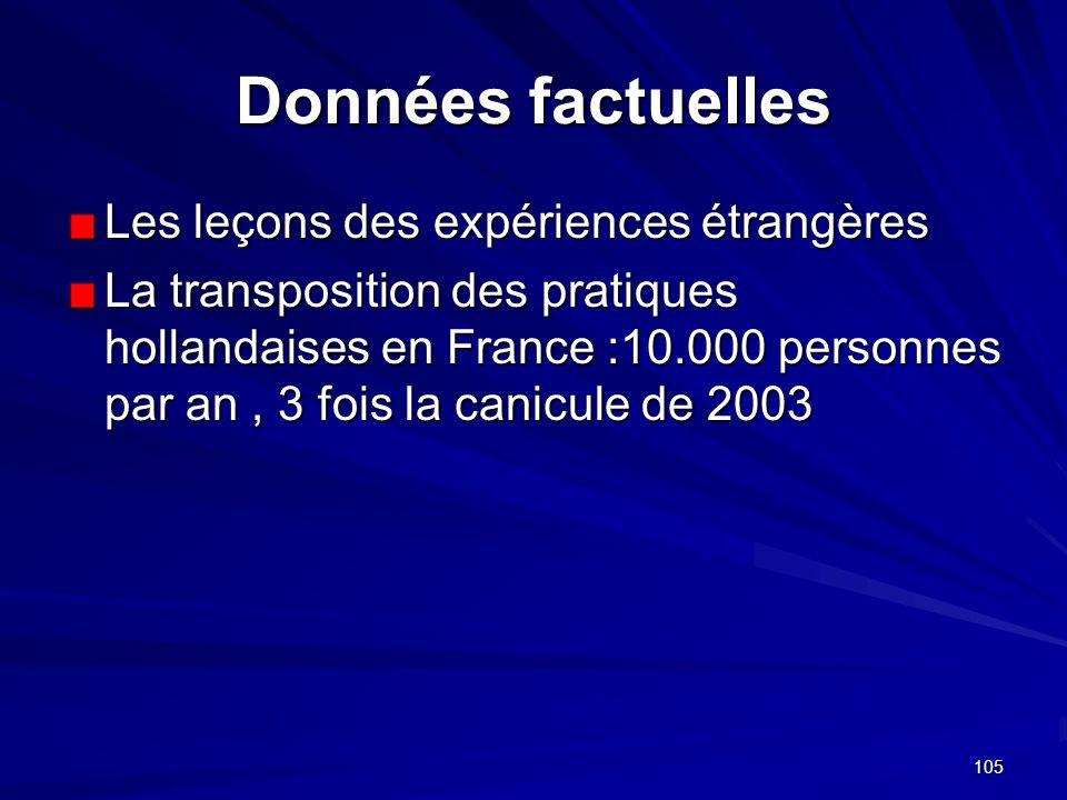 105 Données factuelles Les leçons des expériences étrangères La transposition des pratiques hollandaises en France :10.000 personnes par an, 3 fois la