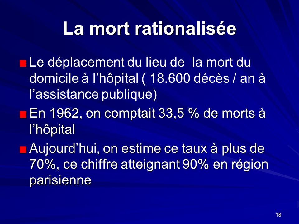 18 La mort rationalisée Le déplacement du lieu de la mort du domicile à lhôpital ( 18.600 décès / an à lassistance publique) En 1962, on comptait 33,5