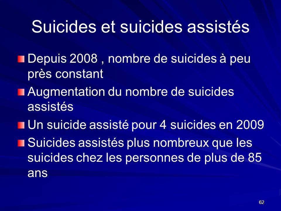 62 Suicides et suicides assistés Depuis 2008, nombre de suicides à peu près constant Augmentation du nombre de suicides assistés Un suicide assisté po