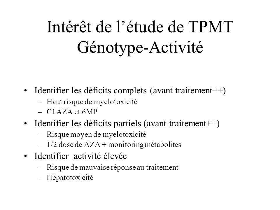Intérêt de létude de TPMT Génotype-Activité Identifier les déficits complets (avant traitement++) –Haut risque de myelotoxicité –CI AZA et 6MP Identif