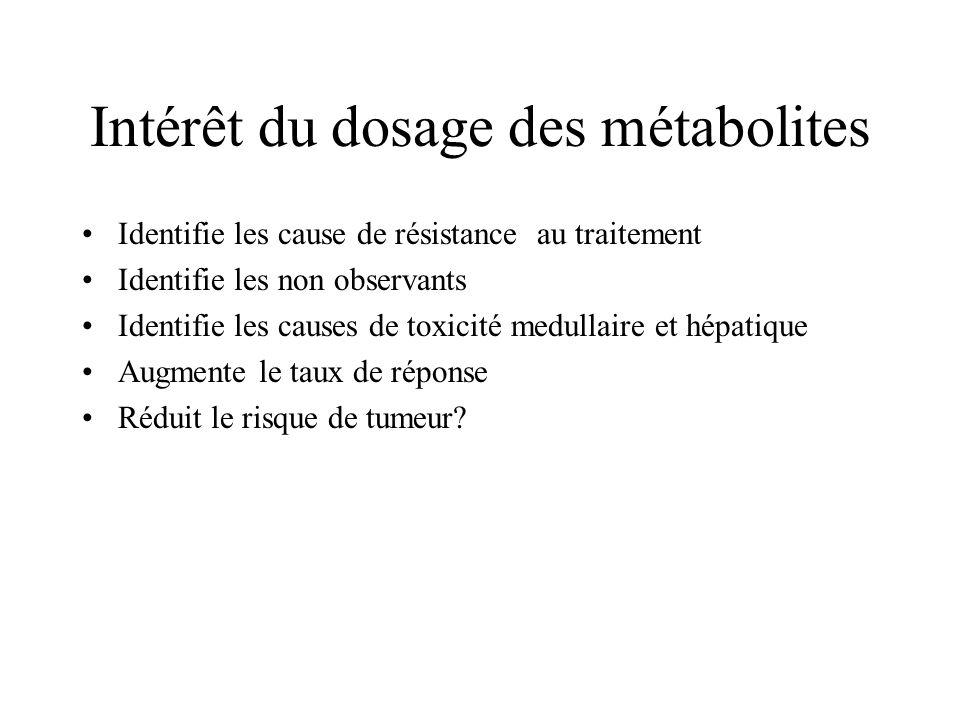 Intérêt du dosage des métabolites Identifie les cause de résistance au traitement Identifie les non observants Identifie les causes de toxicité medull