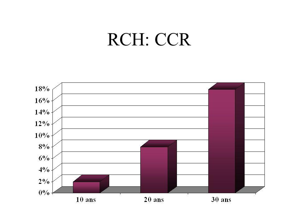 RCH: CCR