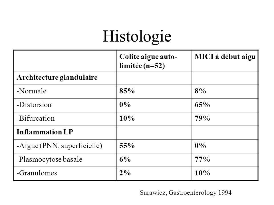 Histologie Colite aigue auto- limitée (n=52) MICI à début aigu Architecture glandulaire -Normale85%8% -Distorsion0%65% -Bifurcation10%79% Inflammation