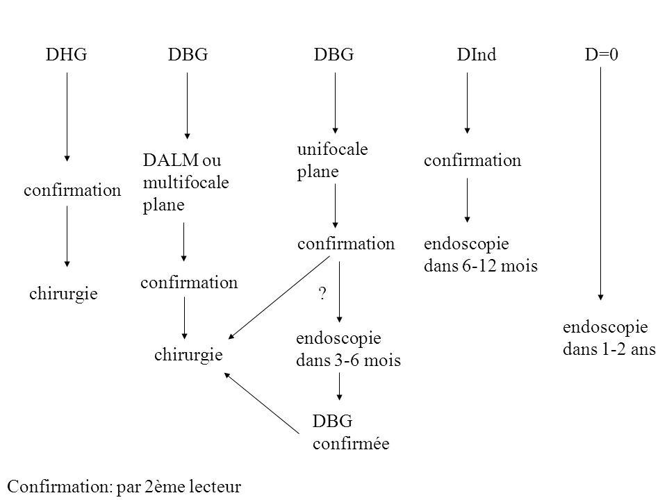 DHG chirurgie confirmation DBG confirmation Confirmation: par 2ème lecteur DALM ou multifocale plane chirurgie DBG unifocale plane confirmation endosc