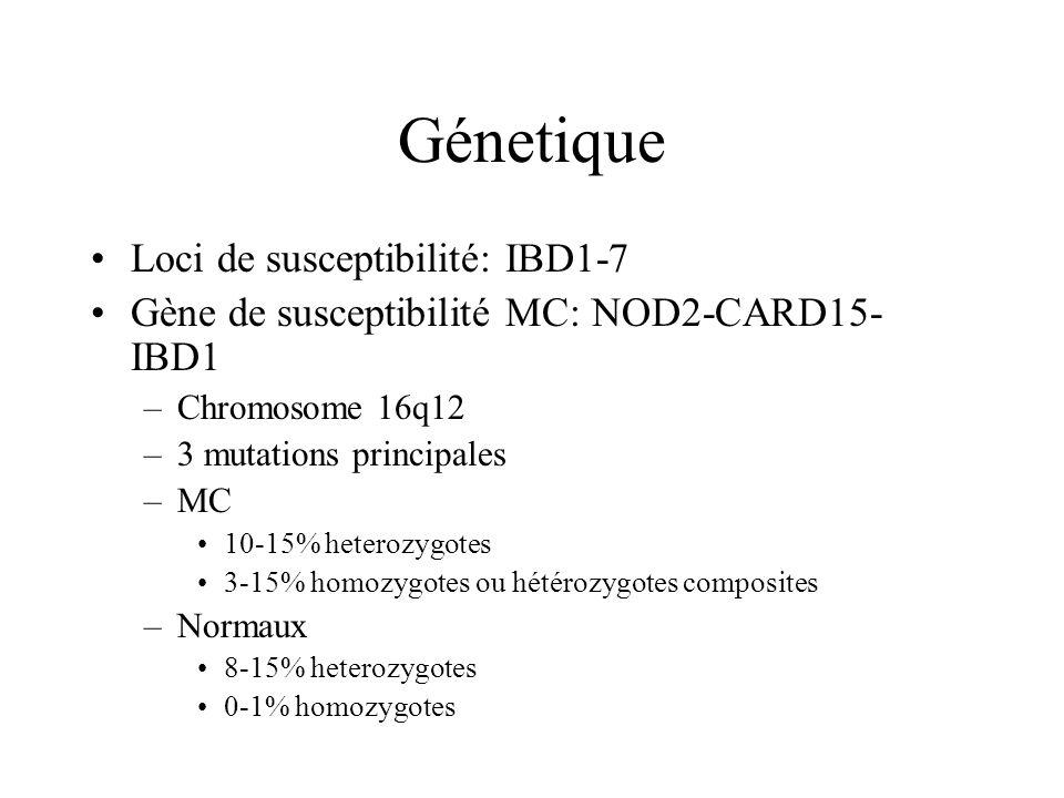 Génetique Loci de susceptibilité: IBD1-7 Gène de susceptibilité MC: NOD2-CARD15- IBD1 –Chromosome 16q12 –3 mutations principales –MC 10-15% heterozygo
