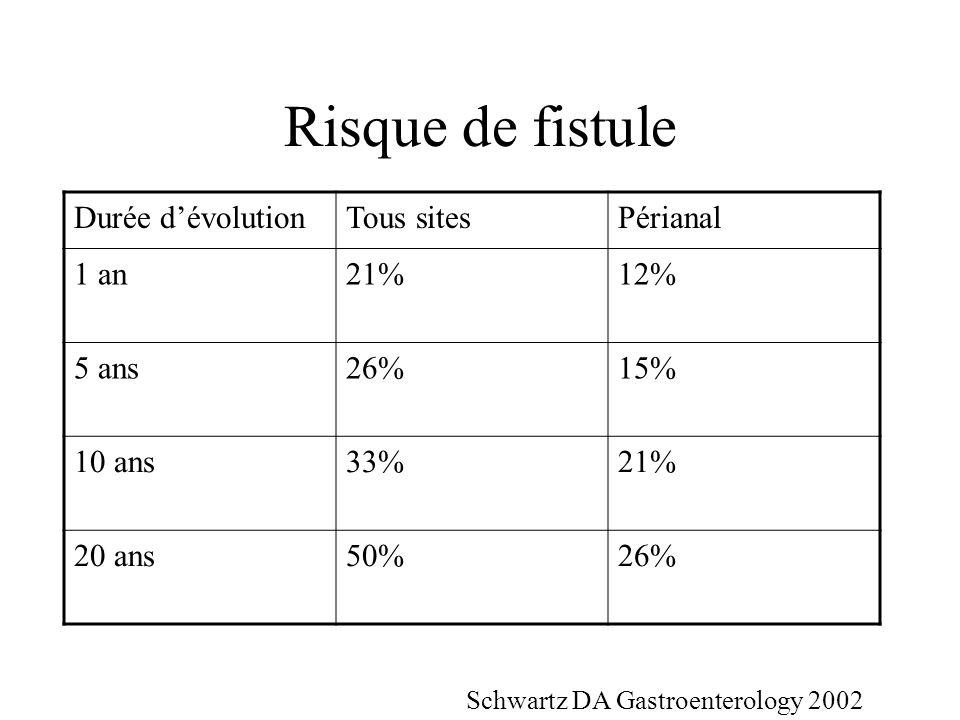 Risque de fistule Durée dévolutionTous sitesPérianal 1 an21%12% 5 ans26%15% 10 ans33%21% 20 ans50%26% Schwartz DA Gastroenterology 2002