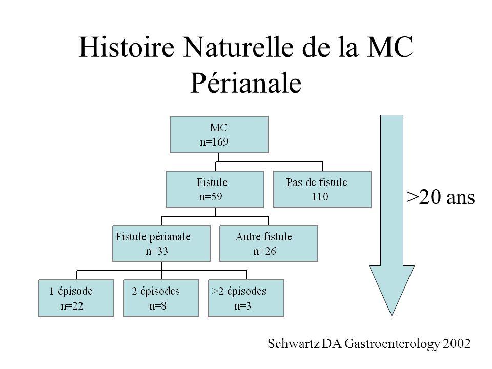 Histoire Naturelle de la MC Périanale Schwartz DA Gastroenterology 2002 >20 ans