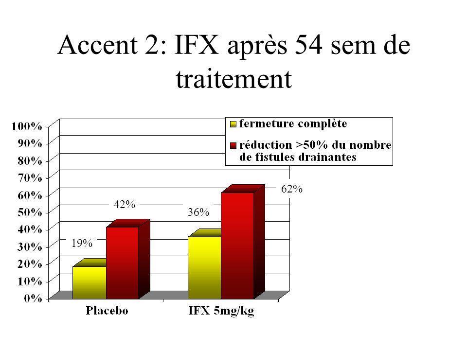 Accent 2: IFX après 54 sem de traitement 19% 42% 36% 62%
