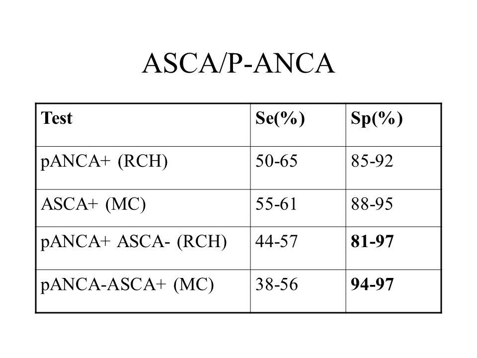 ASCA/P-ANCA TestSe(%)Sp(%) pANCA+ (RCH)50-6585-92 ASCA+ (MC)55-6188-95 pANCA+ ASCA- (RCH)44-5781-97 pANCA-ASCA+ (MC)38-5694-97