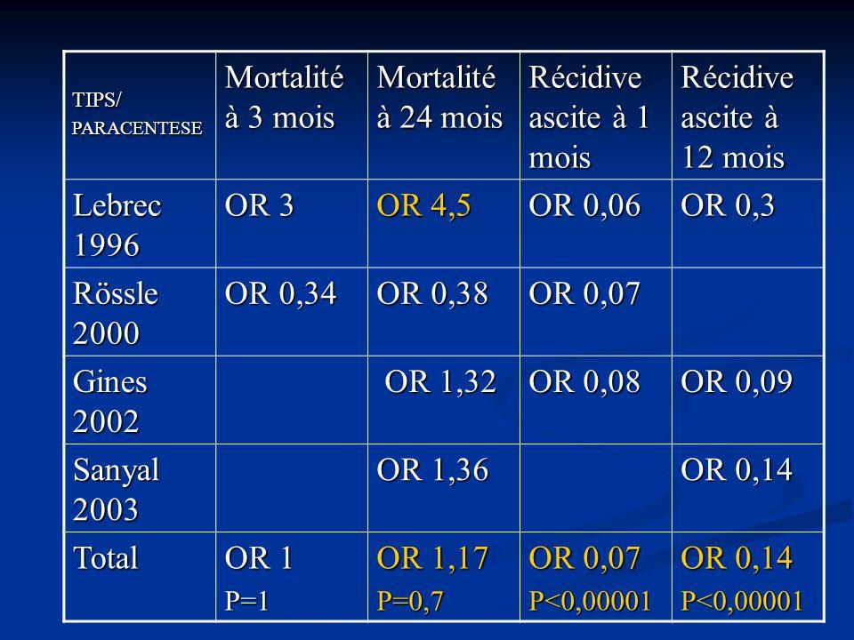 TIPS/PARACENTESE Mortalité à 3 mois Mortalité à 24 mois Récidive ascite à 1 mois Récidive ascite à 12 mois Lebrec 1996 OR 3 OR 4,5 OR 0,06 OR 0,3 Rössle 2000 OR 0,34 OR 0,38 OR 0,07 Gines 2002 OR 1,32 OR 1,32 OR 0,08 OR 0,09 Sanyal 2003 OR 1,36 OR 0,14 Total OR 1 P=1 OR 1,17 P=0,7 OR 0,07 P<0,00001 OR 0,14 P<0,00001
