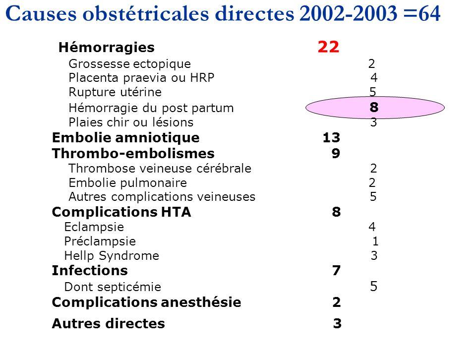 Causes obstétricales directes 2002-2003 =64 Hémorragies 22 Grossesse ectopique 2 Placenta praevia ou HRP 4 Rupture utérine 5 Hémorragie du post partum 8 Plaies chir ou lésions 3 Embolie amniotique 13 Thrombo-embolismes 9 Thrombose veineuse cérébrale 2 Embolie pulmonaire 2 Autres complications veineuses 5 Complications HTA 8 Eclampsie 4 Préclampsie 1 Hellp Syndrome 3 Infections 7 Dont septicémie 5 Complications anesthésie 2 Autres directes 3