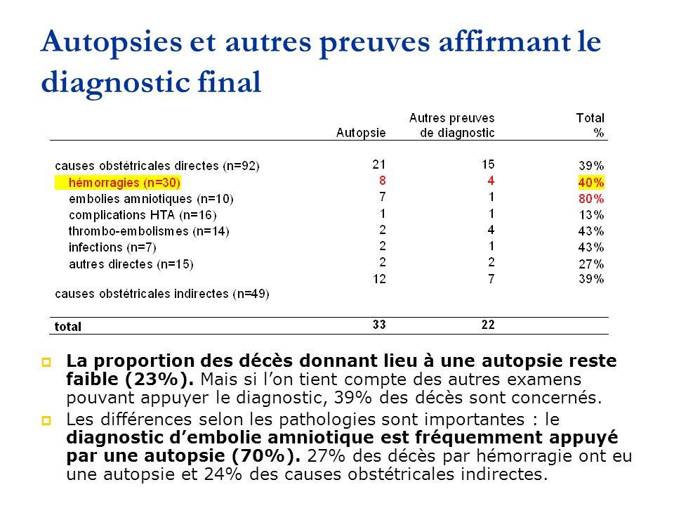 Autopsies et autres preuves affirmant le diagnostic final La proportion des décès donnant lieu à une autopsie reste faible (23%).