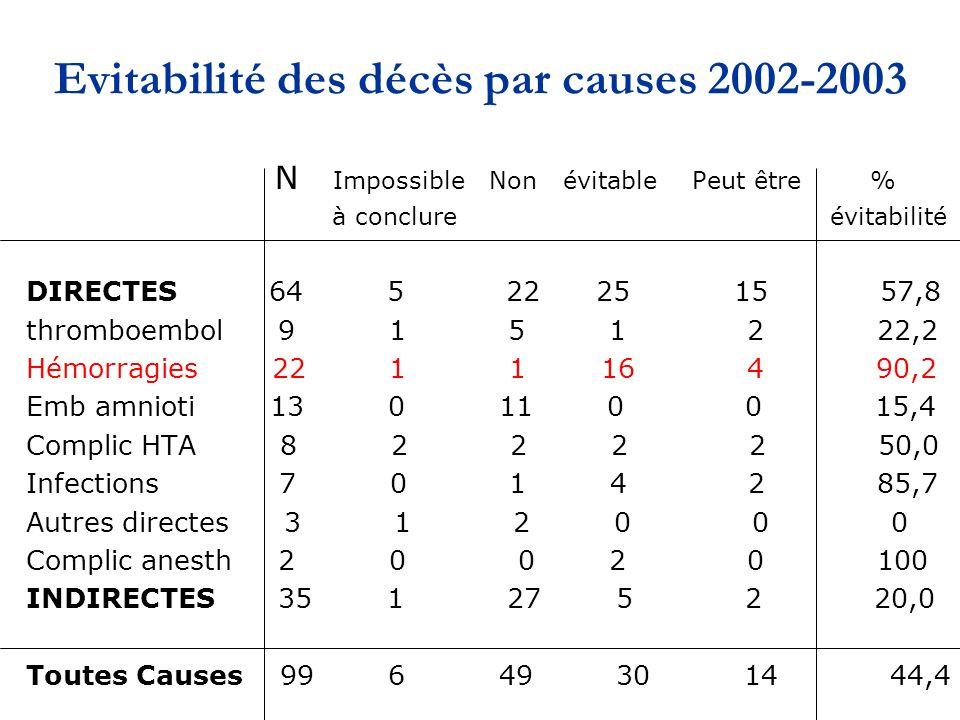Evitabilité des décès par causes 2002-2003 N Impossible Non évitable Peut être % à conclure évitabilité DIRECTES 64 5 22 25 15 57,8 thromboembol 9 1 5 1 2 22,2 Hémorragies 22 1 1 16 4 90,2 Emb amnioti 13 0 11 0 0 15,4 Complic HTA 8 2 2 2 2 50,0 Infections 7 0 1 4 2 85,7 Autres directes 3 1 2 0 0 0 Complic anesth 2 0 0 2 0 100 INDIRECTES 35 1 27 5 2 20,0 Toutes Causes 99 6 49 30 14 44,4