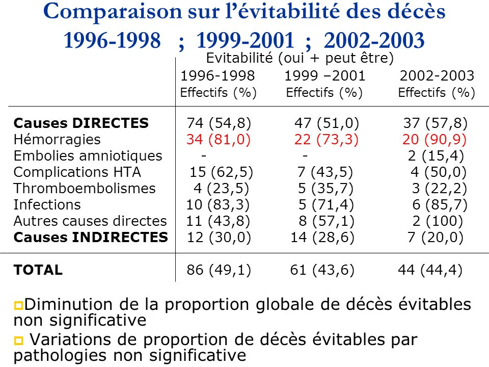 Comparaison sur lévitabilité des décès 1996-1998 ; 1999-2001 ; 2002-2003 Evitabilité (oui + peut être) 1996-1998 1999 –2001 2002-2003 Effectifs (%) Effectifs (%) Effectifs (%) Causes DIRECTES 74 (54,8) 47 (51,0) 37 (57,8) Hémorragies 34 (81,0) 22 (73,3) 20 (90,9) Embolies amniotiques - - 2 (15,4) Complications HTA 15 (62,5) 7 (43,5) 4 (50,0) Thromboembolismes 4 (23,5) 5 (35,7) 3 (22,2) Infections 10 (83,3) 5 (71,4) 6 (85,7) Autres causes directes 11 (43,8) 8 (57,1) 2 (100) Causes INDIRECTES 12 (30,0) 14 (28,6) 7 (20,0) TOTAL 86 (49,1) 61 (43,6) 44 (44,4) Diminution de la proportion globale de décès évitables non significative Variations de proportion de décès évitables par pathologies non significative
