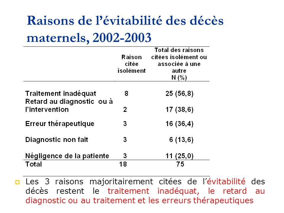 Raisons de lévitabilité des décès maternels, 2002-2003 Les 3 raisons majoritairement citées de lévitabilité des décès restent le traitement inadéquat, le retard au diagnostic ou au traitement et les erreurs thérapeutiques