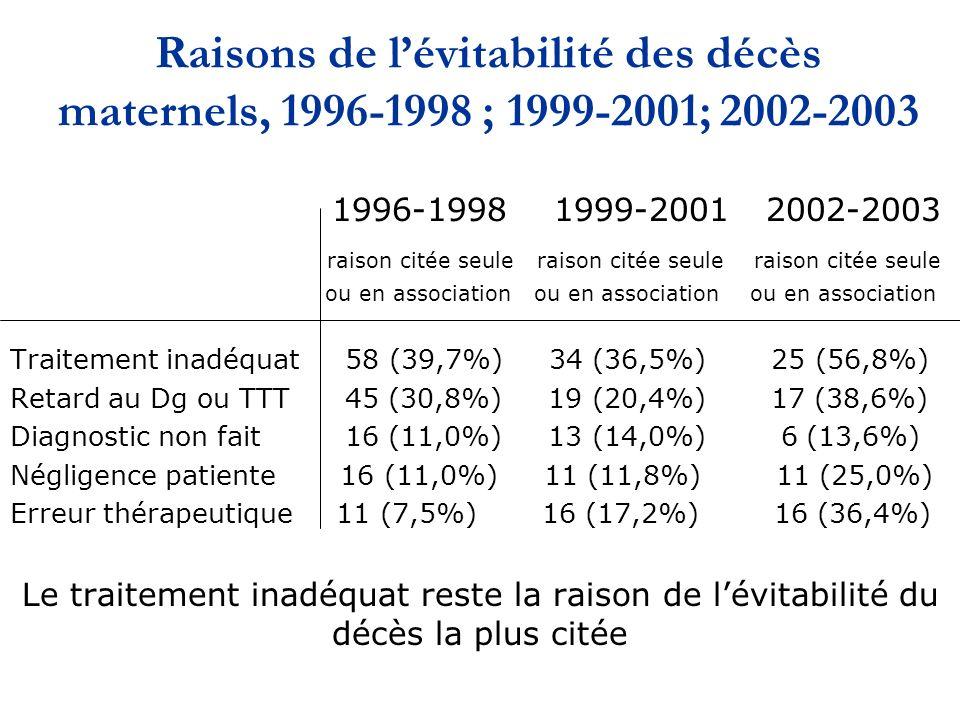 Raisons de lévitabilité des décès maternels, 1996-1998 ; 1999-2001; 2002-2003 1996-1998 1999-2001 2002-2003 raison citée seule raison citée seule raison citée seule ou en association ou en association ou en association Traitement inadéquat 58 (39,7%) 34 (36,5%) 25 (56,8%) Retard au Dg ou TTT 45 (30,8%) 19 (20,4%) 17 (38,6%) Diagnostic non fait 16 (11,0%) 13 (14,0%) 6 (13,6%) Négligence patiente 16 (11,0%) 11 (11,8%) 11 (25,0%) Erreur thérapeutique 11 (7,5%) 16 (17,2%) 16 (36,4%) Le traitement inadéquat reste la raison de lévitabilité du décès la plus citée
