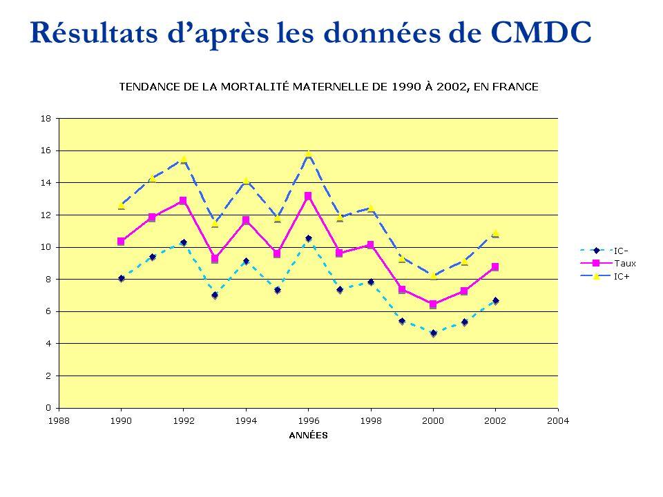 Résultats daprès les données de CMDC