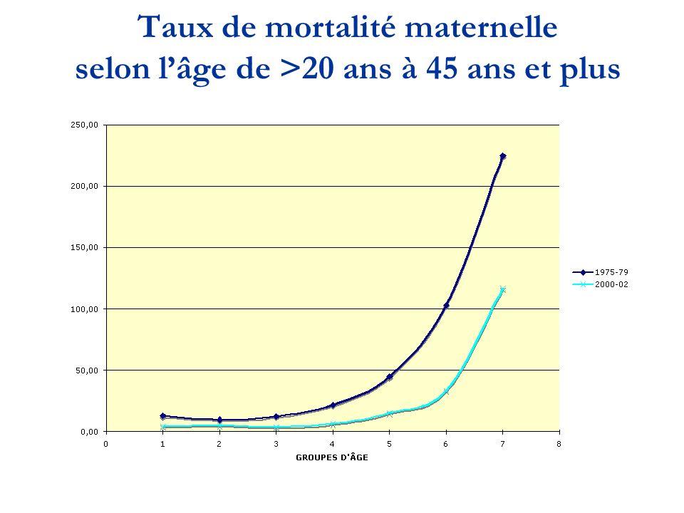 Taux de mortalité maternelle selon lâge de >20 ans à 45 ans et plus