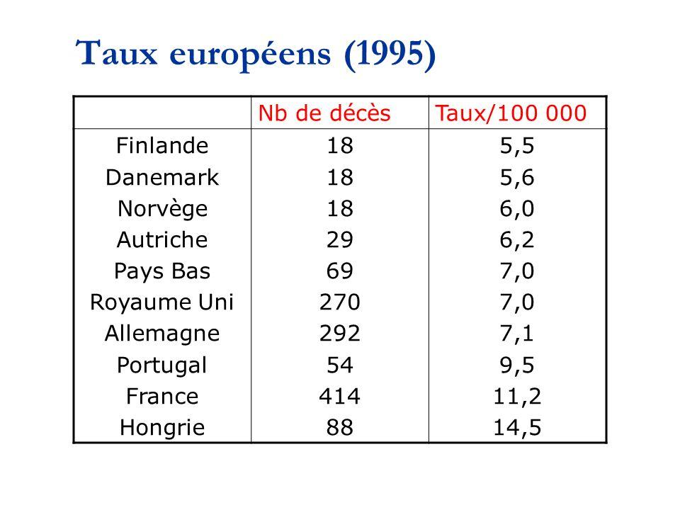 Taux européens (1995) Nb de décèsTaux/100 000 Finlande Danemark Norvège Autriche Pays Bas Royaume Uni Allemagne Portugal France Hongrie 18 29 69 270 292 54 414 88 5,5 5,6 6,0 6,2 7,0 7,1 9,5 11,2 14,5