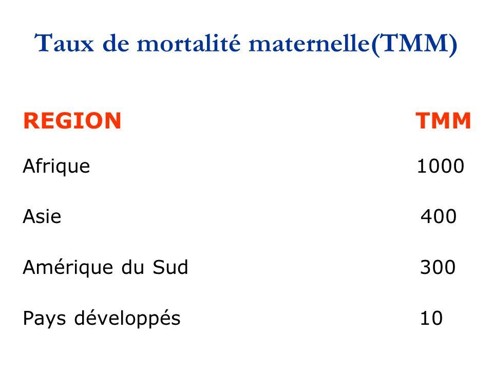 Taux de mortalité maternelle(TMM) REGION TMM Afrique 1000 Asie 400 Amérique du Sud 300 Pays développés 10