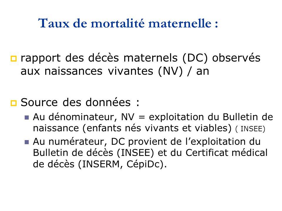 Décès obstétricaux: comparaison Royaume Uni France 1997-99 2000-02 1997-99 2000-02 DIRECTES 106 (43,8) 106 (40,6) 137 (70,6) 159 (71,6) Thrombo-embolism 35 30 (58,3) 22 24 (15,1) Hémorragies 20 28 (26,4) 47 51 (32,1) Embol amniotiques 8 5 (4,7) 20 22 (13,8) Complications HTA 15 14 (13,2) 23 29 (18,2) Infections 14 12 10 7 Complic anesth 3 6 4 2 Autres directes 11 11 11 24 INDIRECTES 136 (56,2) 155 (59,4) 57 (29,4) 63 (28,4) AVC 21 24 6 22 Cardiaques 35 44 9 13 Psychiatriques 15 16 6 1 Autres indirectes 54 66 33 23 Cancers 11 5 3 4 TOTAL 242 261 194 222