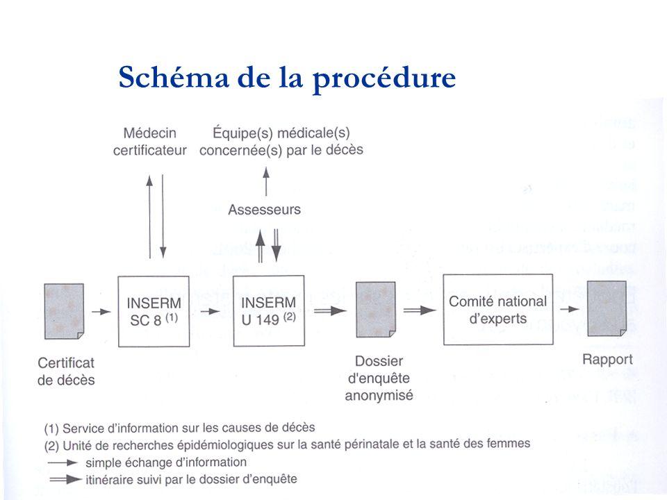 Schéma de la procédure