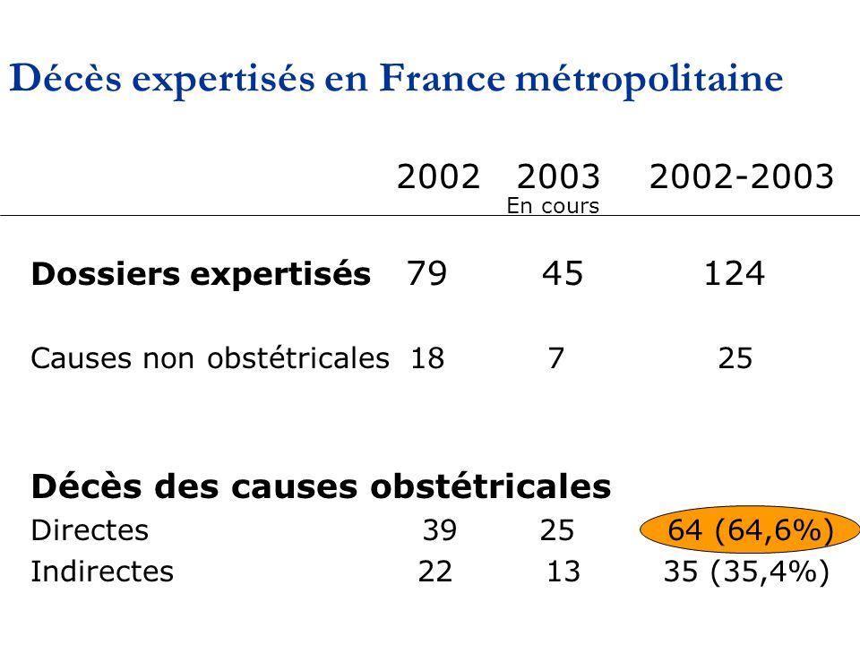 Décès expertisés en France métropolitaine 2002 2003 2002-2003 Dossiers expertisés 79 45 124 Causes non obstétricales 18 7 25 Décès des causes obstétricales Directes 39 25 64 (64,6%) Indirectes 22 13 35 (35,4%) En cours