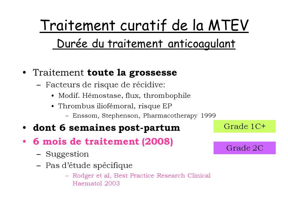 Traitement curatif de la MTEV Durée du traitement anticoagulant Traitement toute la grossesse –Facteurs de risque de récidive: Modif. Hémostase, flux,