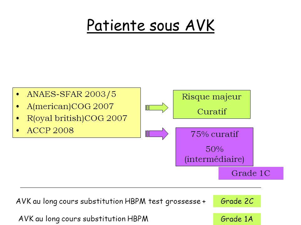Patiente sous AVK ANAES-SFAR 2003/5 A(merican)COG 2007 R(oyal british)COG 2007 ACCP 2008 Risque majeur Curatif 75% curatif 50% (intermédiaire) Grade 1