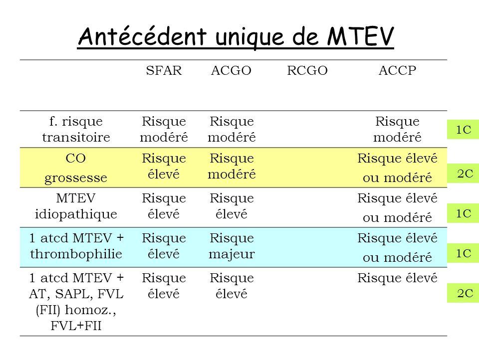 Antécédent unique de MTEV SFARACGORCGOACCP f. risque transitoire Risque modéré CO grossesse Risque élevé Risque modéré Risque élevé ou modéré MTEV idi