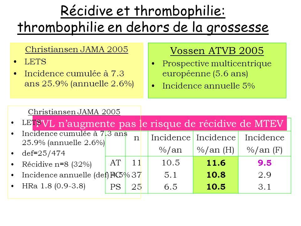 Récidive et thrombophilie: thrombophilie en dehors de la grossesse Christiansen JAMA 2005 LETS Incidence cumulée à 7.3 ans 25.9% (annuelle 2.6%) Sans